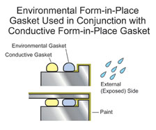 Form In Place Gaskets | FIP Gaskets | Manufactured in the UK by Shielding Solutions in Essex